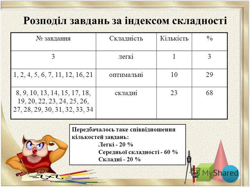 Розподіл завдань за індексом складності завданняСкладністьКількість% 3легкі13 1, 2, 4, 5, 6, 7, 11, 12, 16, 21оптимальні1029 8, 9, 10, 13, 14, 15, 17, 18, 19, 20, 22, 23, 24, 25, 26, 27, 28, 29, 30, 31, 32, 33, 34 складні2368 Передбачалось таке співв