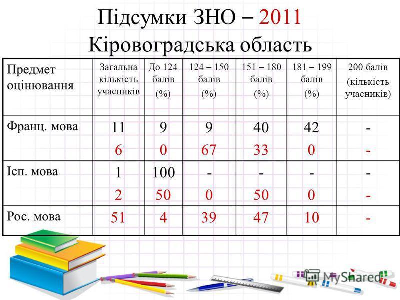 Підсумки ЗНО – 2011 Кіровоградська область Предмет оцінювання Загальна кількість учасників До 124 балів (%) 124 – 150 балів (%) 151 – 180 балів (%) 181 – 199 балів (%) 200 балів (кількість учасників) Географія 1730 1142 9 11 42 43 42 40 7676 ---- Анг