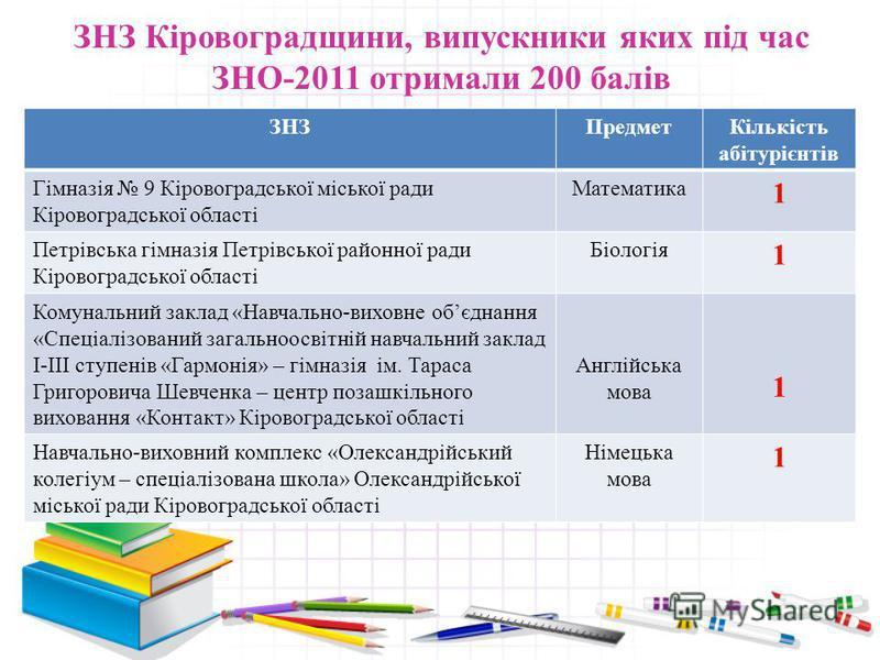 Підсумки ЗНО – 2011 Кіровоградська область Предмет оцінювання Загальна кількість учасників До 124 балів (%) 124 – 150 балів (%) 151 – 180 балів (%) 181 – 199 балів (%) 200 балів (кількість учасників) Франц. мова 11 6 9090 9 67 40 33 42 0 ---- Ісп. мо