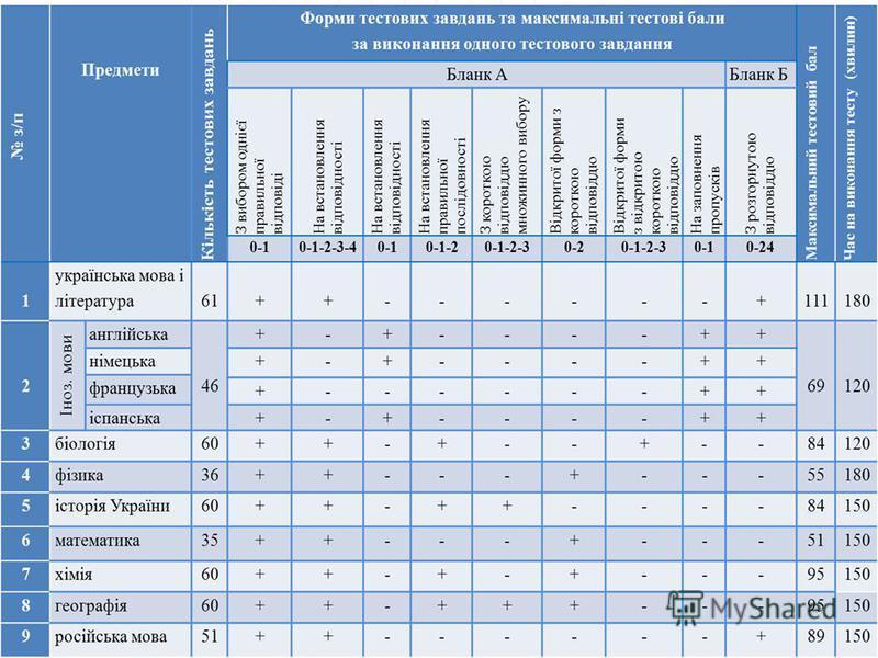 ОРІЄНТИРИ ЗНО-2012 ЗНО-2012 планується провести з 14 травня по 7 червня Навчальний рік буде завершено на 10-14 днів раніше. Вступна кампанія до ВНЗ розпочнеться 2 липня 2012 року Тестування з української мови і літератури, математики, історії України