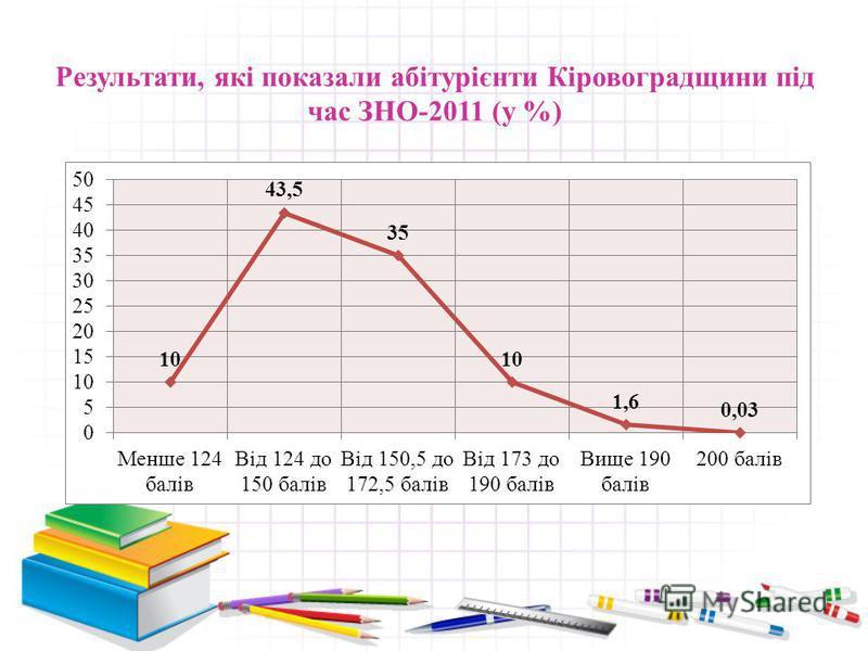 Результати, які показали абітурієнти Кіровоградщини під час ЗНО-2011 (кількість абітурієнтів)