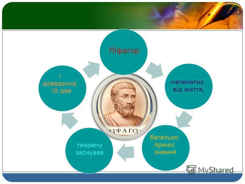 LOGO Піфагор математик від життя, багатьом приніс знання теорему заснував і доведення їй дав