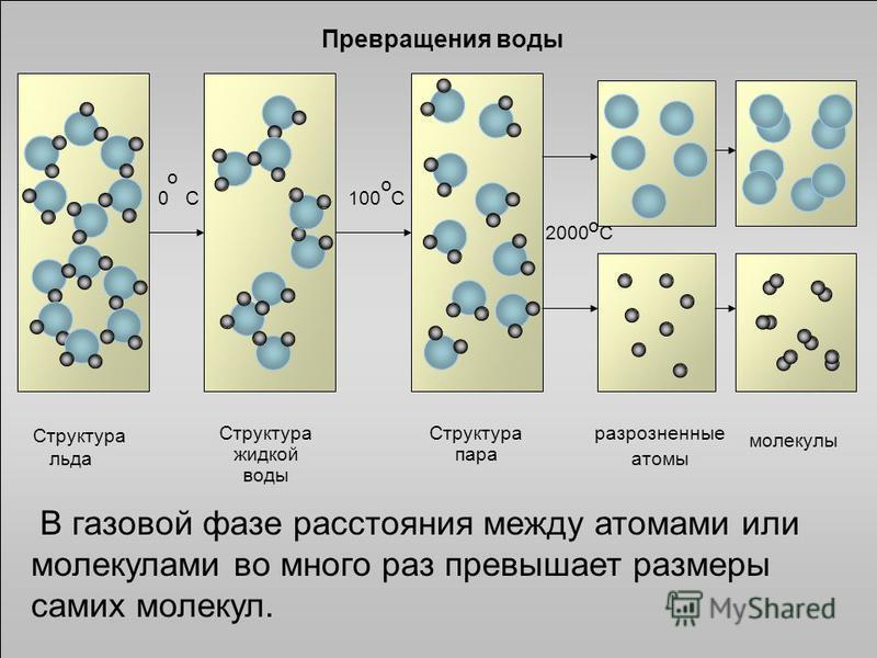 Превращения воды Структура пара Структура жидкой воды разрозненные атомы 0 С о 100 С о 2000 С о молекулы Структура льда В газовой фазе расстояния между атомами или молекулами во много раз превышает размеры самих молекул.
