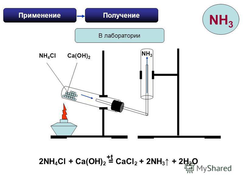 Получение Применение В лаборатории 2NH 4 Cl + Ca(OH) 2 = CaCl 2 + 2NH 3 + 2H 2 O +t NH 4 ClCa(OH) 2 NH 3