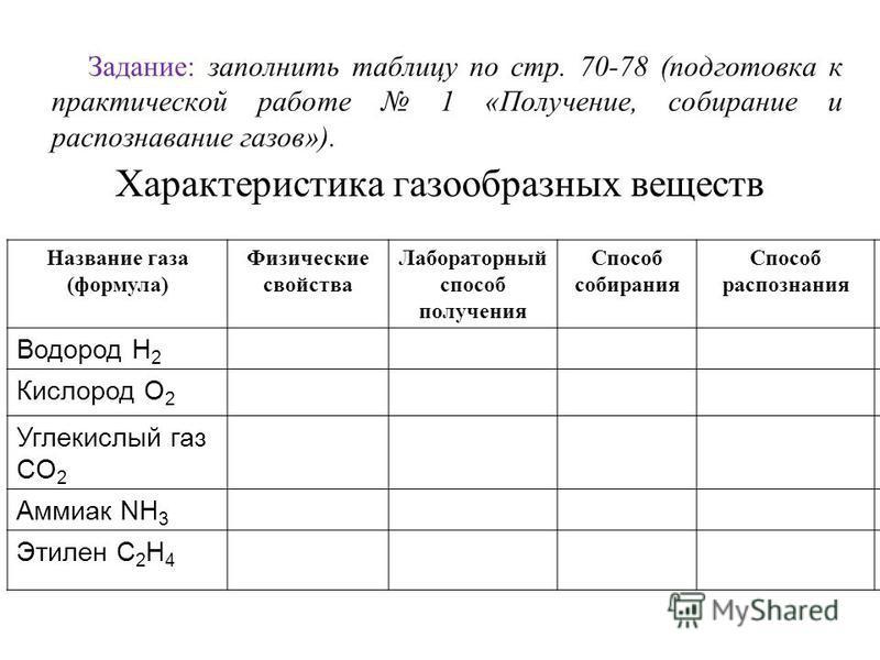 Задание: заполнить таблицу по стр. 70-78 (подготовка к практической работе 1 «Получение, собирание и распознавание газов»). Характеристика газообразных веществ Название газа (формула) Физические свойства Лабораторный способ получения Способ собирания