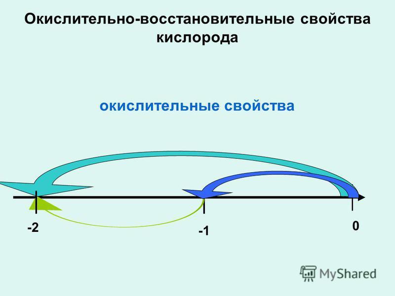 Окислительно-восстановительные свойства кислорода -2 0 окислительные свойства