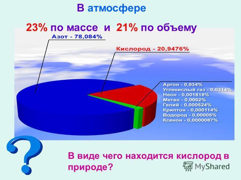 В атмосфере 23% по массе и 21% по объему В виде чего находится кислород в природе?