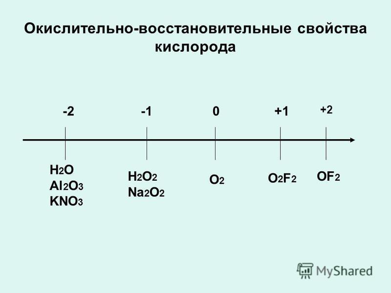 Окислительно-восстановительные свойства кислорода -20 +2 H 2 O Al 2 O 3 KNO 3 H 2 O 2 Na 2 O 2 O2O2 OF 2 O2F2O2F2 +1