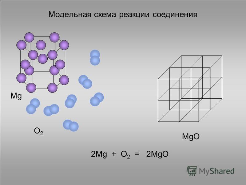 Модельная схема реакции соединения Mg O2O2 MgO 2Mg + O 2 = 2MgO