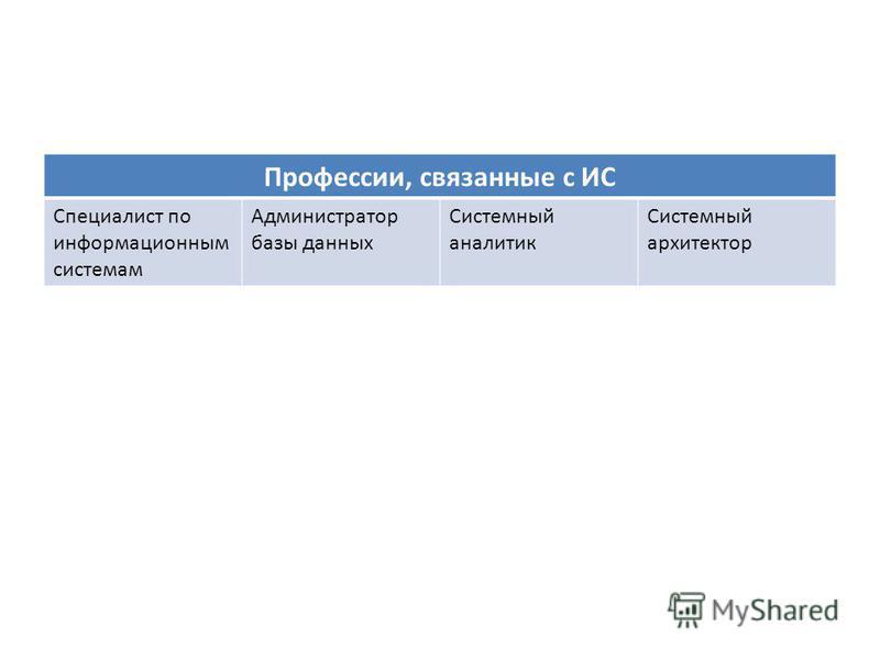 Профессии, связанные с ИС Специалист по информационным системам Администратор базы данных Системный аналитик Системный архитектор