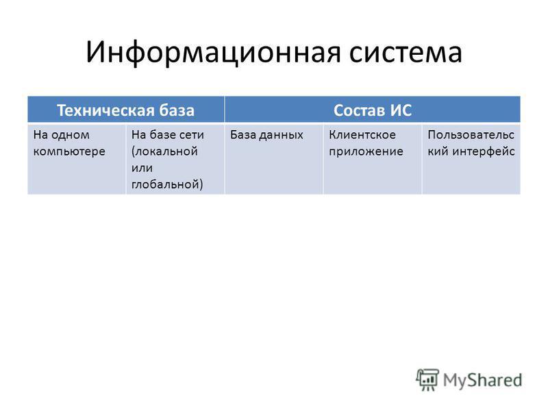 Информационная система Техническая база Состав ИС На одном компьютере На базе сети (локальной или глобальной) База данных Клиентское приложение Пользовательс кий интерфейс