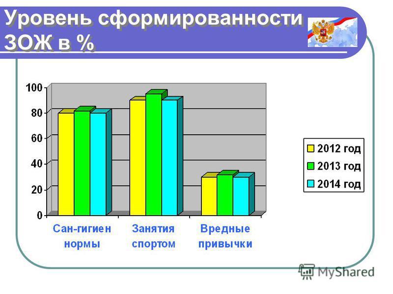 Уровень сформированности ЗОЖ в %