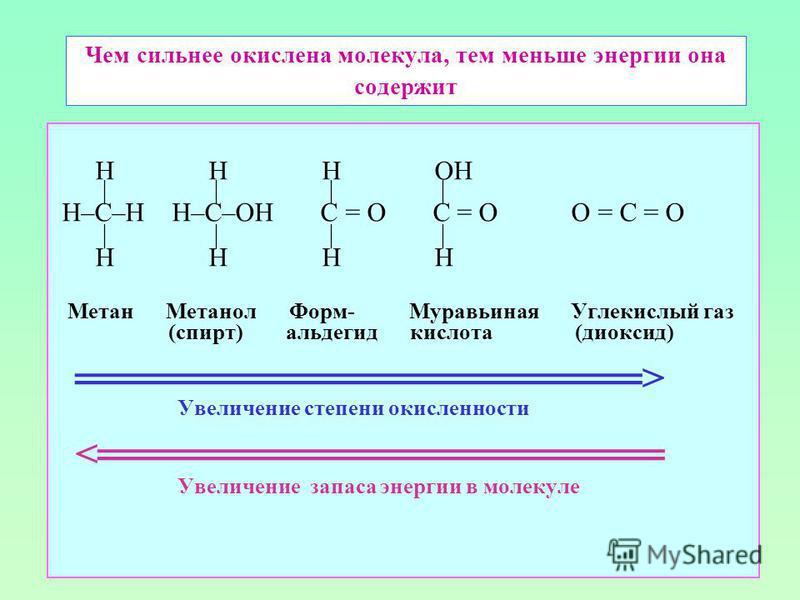 Чем сильнее окислена молекула, тем меньше энергии она содержит H H H OH | | | | H–C–H H–C–OH C = O C = O O = C = O | | | | H H H H Метан Метанол Форм- Муравьиная Углекислый газ (спирт) альдегид кислота (диоксид) > Увеличение степени окисленности < Ув