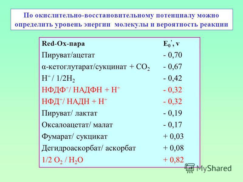 По окислительно-восстановительному потенциалу можно определить уровень энергии молекулы и вероятность реакции Red-Ox-пара E 0, v Пируват/ацетат- 0,70 α-кетоглутарат/сукцинат + СО 2 - 0,67 Н + / 1/2Н 2 - 0,42 НФДФ + / НАДФН + Н + - 0,32 НФД + / НАДН +