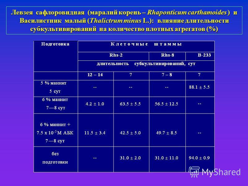 Левзея сафлоровидная (маралий корень – Rhaponticum carthamoides ) и Василистник малый (Thalictrum minus L.): влияние длительности субкультивирований на количество плотных агрегатов (%)