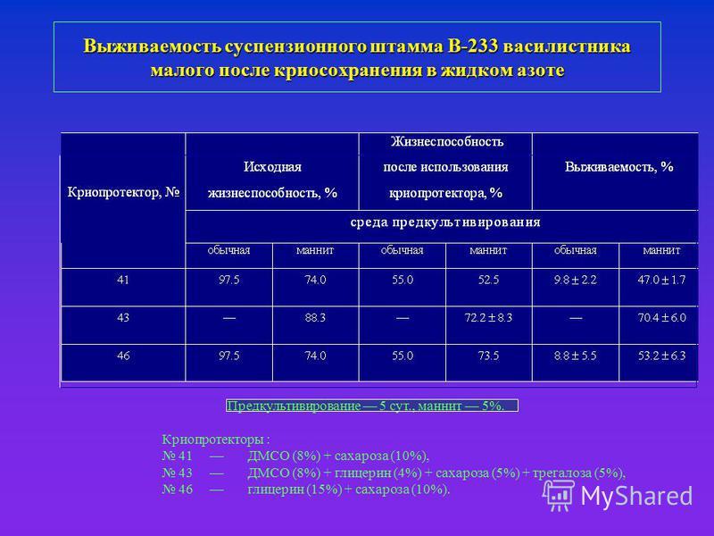 Выживаемость суспензионного штамма В-233 василистника малого после криосохранения в жидком азоте Предкультивирование 5 сут., маннит 5%. Криопротекторы : 41 ДМСО (8%) + сахароза (10%), 43 ДМСО (8%) + глицерин (4%) + сахароза (5%) + трегалоза (5%), 46
