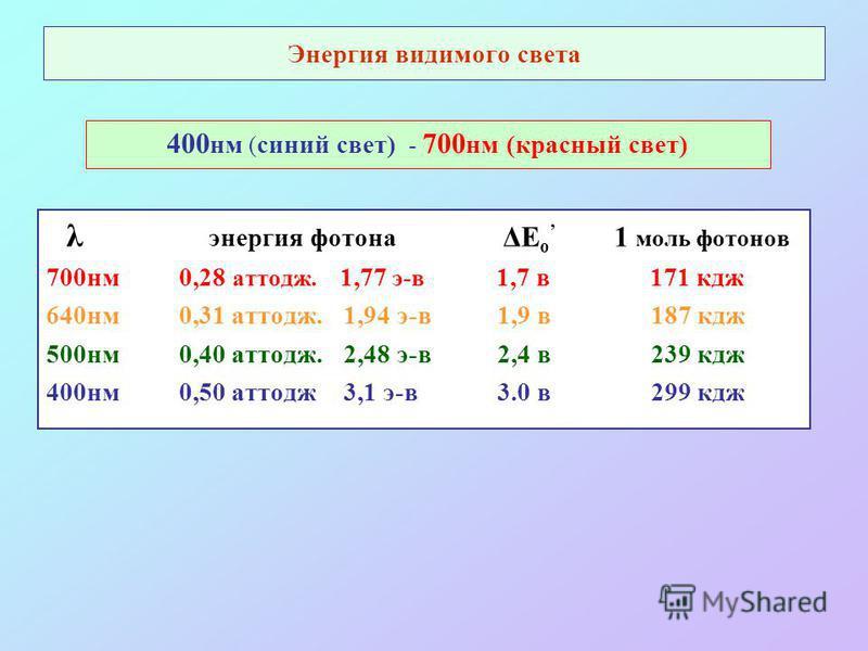 Энергия видимого света 400 нм ( синий свет) - 700 нм (красный свет) λ энергия фотона ΔЕ о 1 моль фотонов 700 нм 0,28 аттодж. 1,77 э-в 1,7 в 171 кдж 640 нм 0,31 аттодж. 1,94 э-в 1,9 в 187 кдж 500 нм 0,40 аттодж. 2,48 э-в 2,4 в 239 кдж 400 нм 0,50 атто