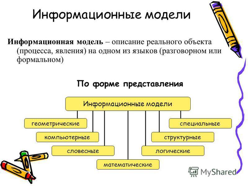 Информационные модели Информационная модель – описание реального объекта (процесса, явления) на одном из языков (разговорном или формальном) По форме представления Информационные модели геометрические компьютерные словесные математические логические