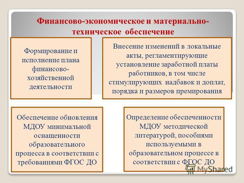 Финансово-экономическое и материально- техническое обеспечение Определение обеспеченности МДОУ методической литературой, пособиями используемыми в образовательном процессе в соответствии с ФГОС ДО Обеспечение обновления МДОУ минимальной оснащенности