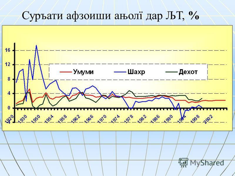 Суръати афзоиши ањолї дар ЉТ, %