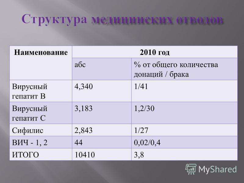 Наименование 2010 год абс % от общего количества донаций / брака Вирусный гепатит В 4,3401/41 Вирусный гепатит С 3,1831,2/30 Сифилис 2,8431/27 ВИЧ - 1, 2440,02/0,4 ИТОГО 104103,8