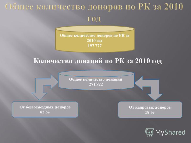 Количество донаций по РК за 2010 год Общее количество донаций 271 922 От безвозмездных доноров 82 % От кадровых доноров 18 % Общее количество доноров по РК за 2010 год 197 777