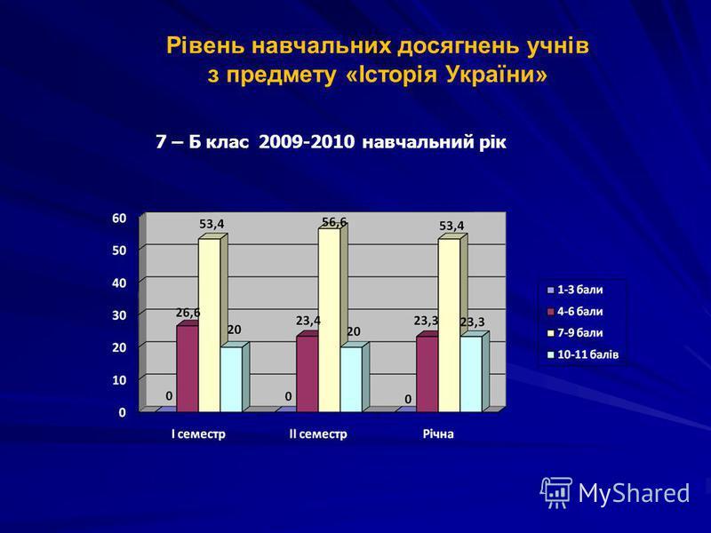 Рівень навчальних досягнень учнів з предмету «Історія України» 7 – Б клас 2009-2010 навчальний рік