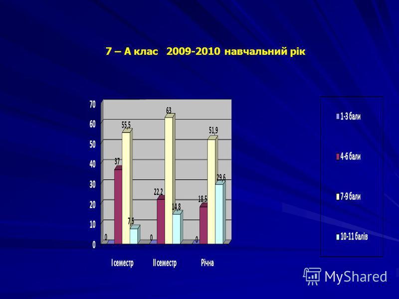 7 – А клас 2009-2010 навчальний рік