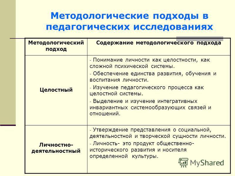 7 Методологические подходы в педагогических исследованиях Методологический подход Содержание методологического подхода Целостный - Понимание личности как целостности, как сложной психической системы. - Обеспечение единства развития, обучения и воспит