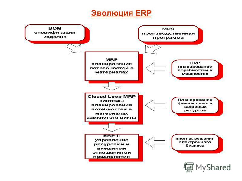 ERP Эволюция ERP