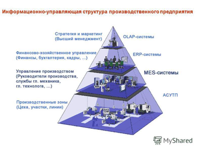 Информационно-управляющая структура производственного предприятия