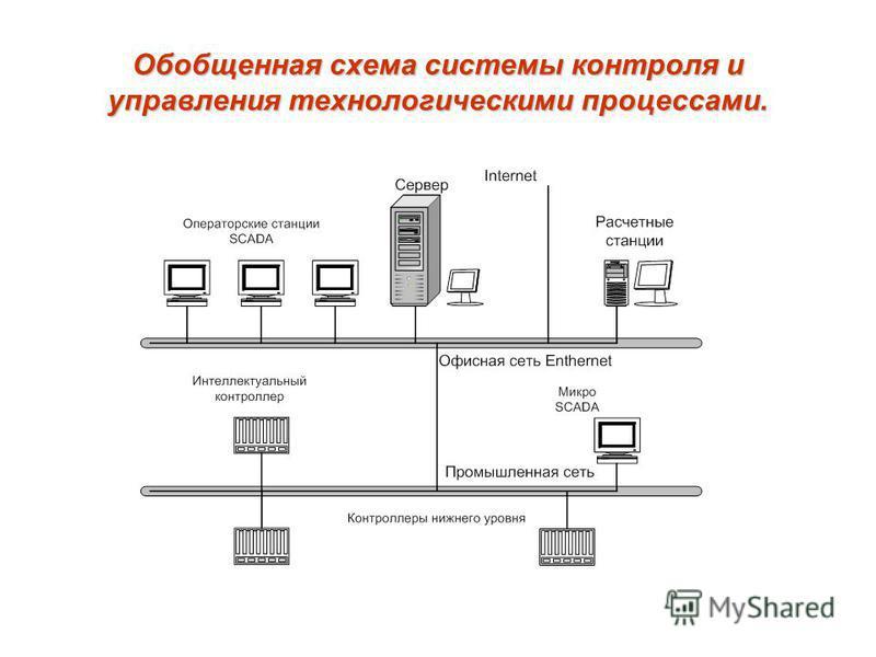 Обобщенная схема системы контроля и управления технологическими процессами.