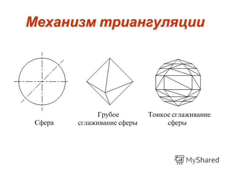 Механизм триангуляции