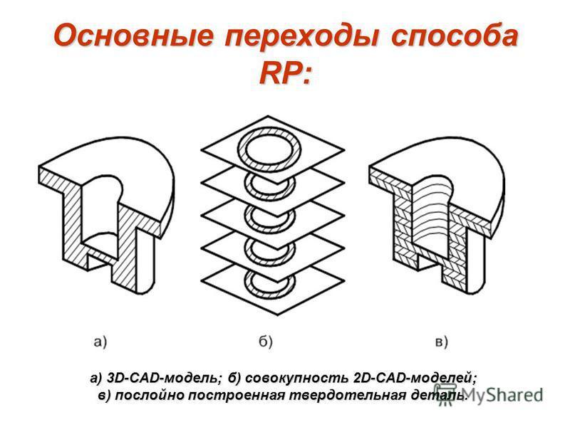 Основные переходы способа RP: а) 3D-CAD-модель; б) совокупность 2D-CAD-моделей; в) послойно построенная твердотельная деталь.