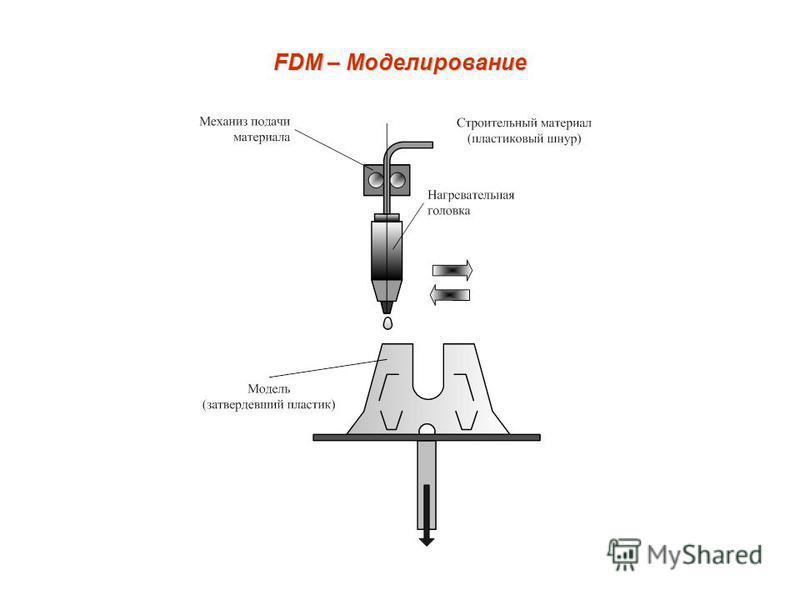 FDM – Моделирование