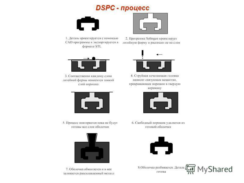 DSPC - процесс