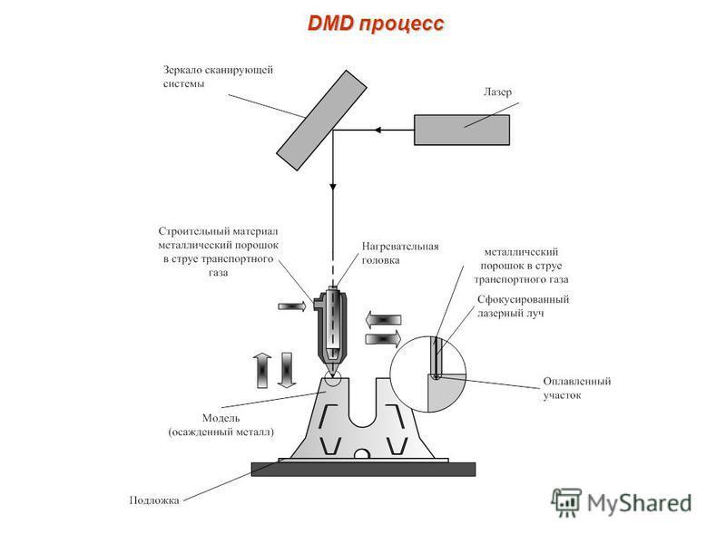 DMD процесс