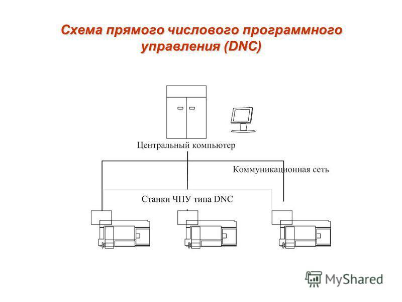 Схема прямого числового программного управления (DNC)