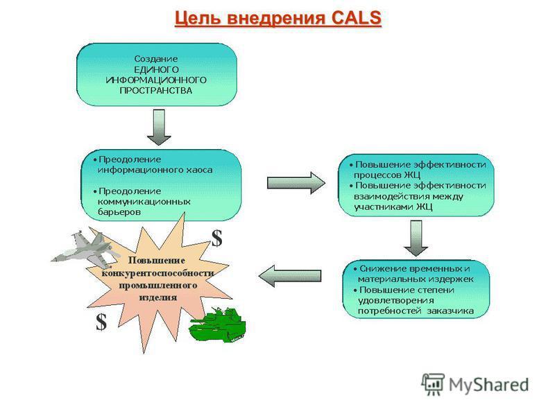 Цель внедрения CALS