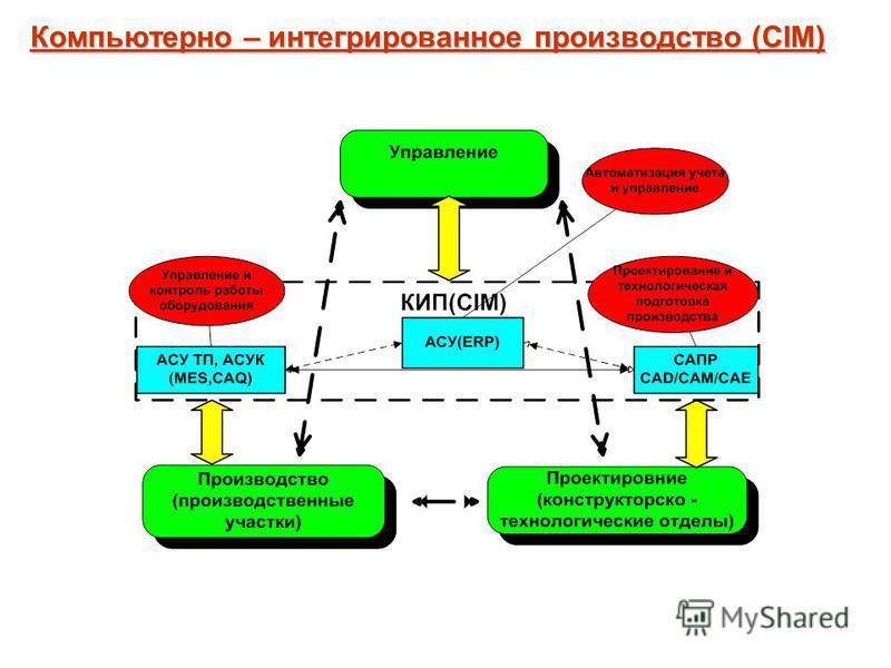 Компьютерно – интегрированное производство (CIM)