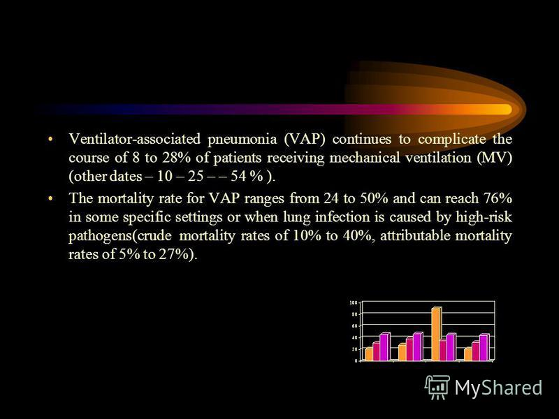 Ventilator-associated pneumonia (VAP) continues to complicate the course of 8 to 28% of patients receiving mechanical ventilation (MV) (other dates – 10 – 25 – – 54 % ). The mortality rate for VAP ranges from 24 to 50% and can reach 76% in some speci