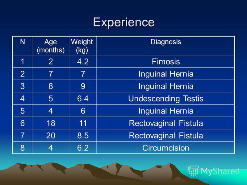 Experience DiagnosisWeight (kg) Age (months) N Fimosis4.221 Inguinal Hernia772 983 Undescending Testis6.454 Inguinal Hernia645 Rectovaginal Fistula11186 Rectovaginal Fistula8.5207 Circumcision6.248