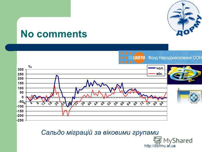 http://dormu.at.ua No comments Сальдо міграцій за віковими групами