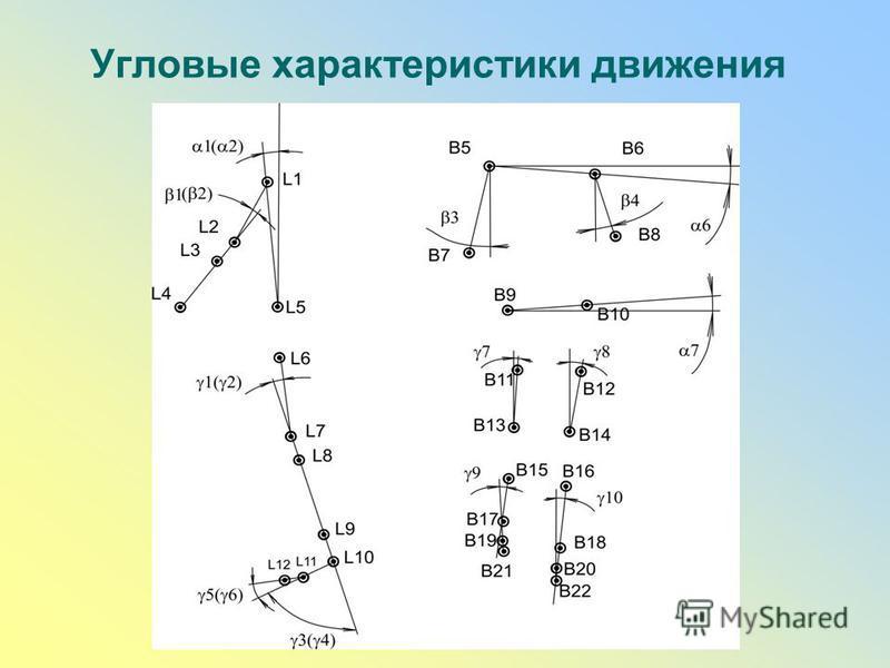 Угловые характеристики движения