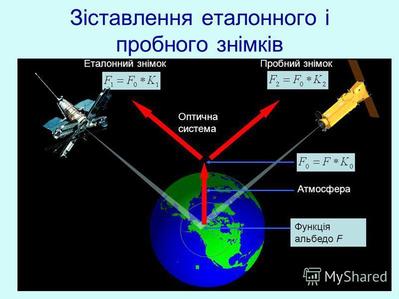 Зіставлення еталонного і пробного знімків Функція альбедо F Атмосфера Оптична система Еталонний знімокПробний знімок