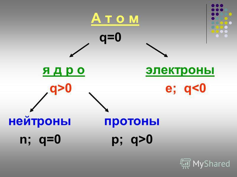 А т о м q=0 я д р о электроны q>0 e; q<0 нейтроны протоны n; q=0 p; q>0
