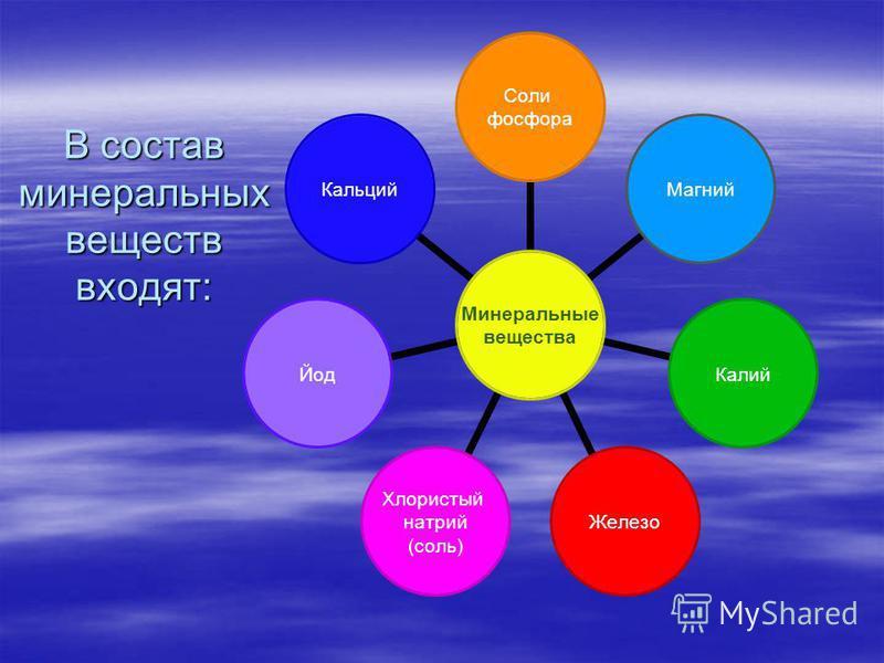 В состав минеральных веществ входят: Минеральные вещества Соли фосфора Магний КалийЖелезо Хлористый натрий (соль) Йод Кальций