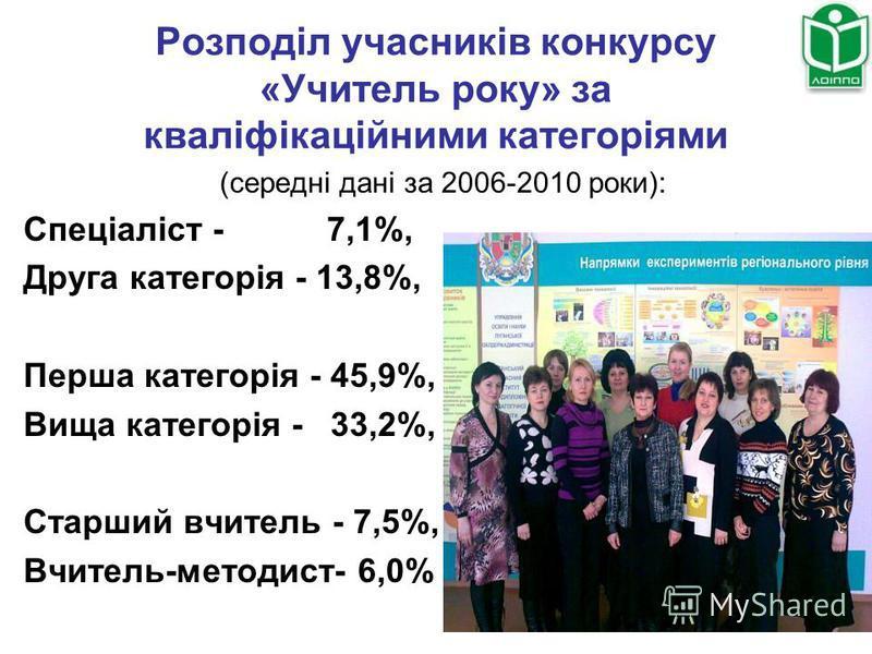 Розподіл учасників конкурсу «Учитель року» за кваліфікаційними категоріями (середні дані за 2006-2010 роки): Спеціаліст - 7,1%, Друга категорія - 13,8%, Перша категорія - 45,9%, Вища категорія - 33,2%, Старший вчитель - 7,5%, Вчитель-методист- 6,0%
