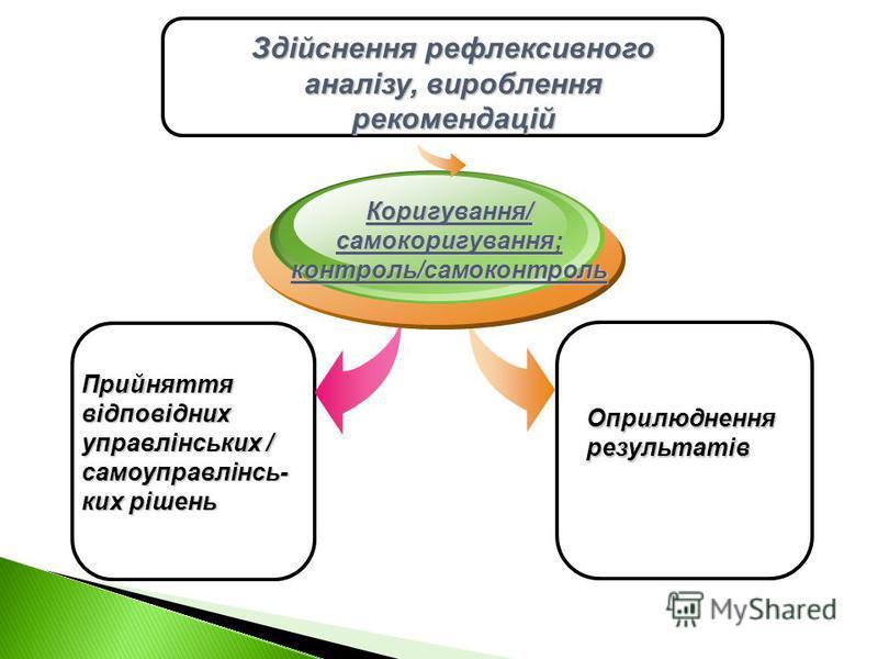Прийняття відповідних управлінських / самоуправлінсь- ких рішень Коригування/самокоригування;контроль/самоконтроль Оприлюднення результатів Здійснення рефлексивного аналізу, вироблення рекомендацій