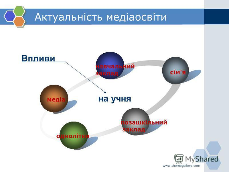 www.themegallery.com Актуальність медіаосвіти медіа навчальний заклад сім'я позашкільний заклад однолітки на учня Впливи